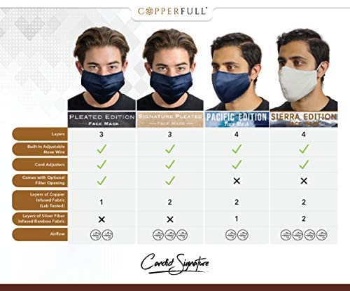 Lab Tested Copper & Silver Infused Face Masks | Bamboo and Cotton Comfort | Technology by CopperFull | Adjustable (Small Pacific Edition (4 Layers | Silver + Copper + Extra Protective Outer Layer)): Health & Personal Care